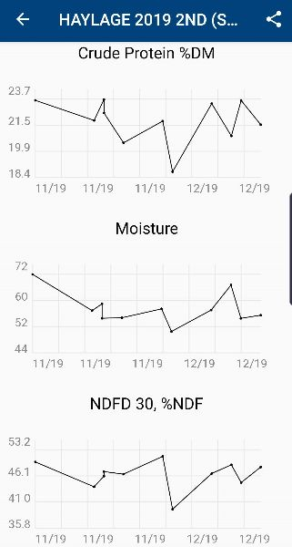 FeedcScan Screenshot of Haylage 2019 Crude Protein, Moisture and NDFD 30 over time