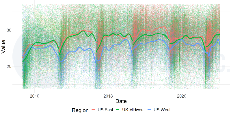 Graphic plot of RDS for Corn Silage form Rock River Laboratory Database