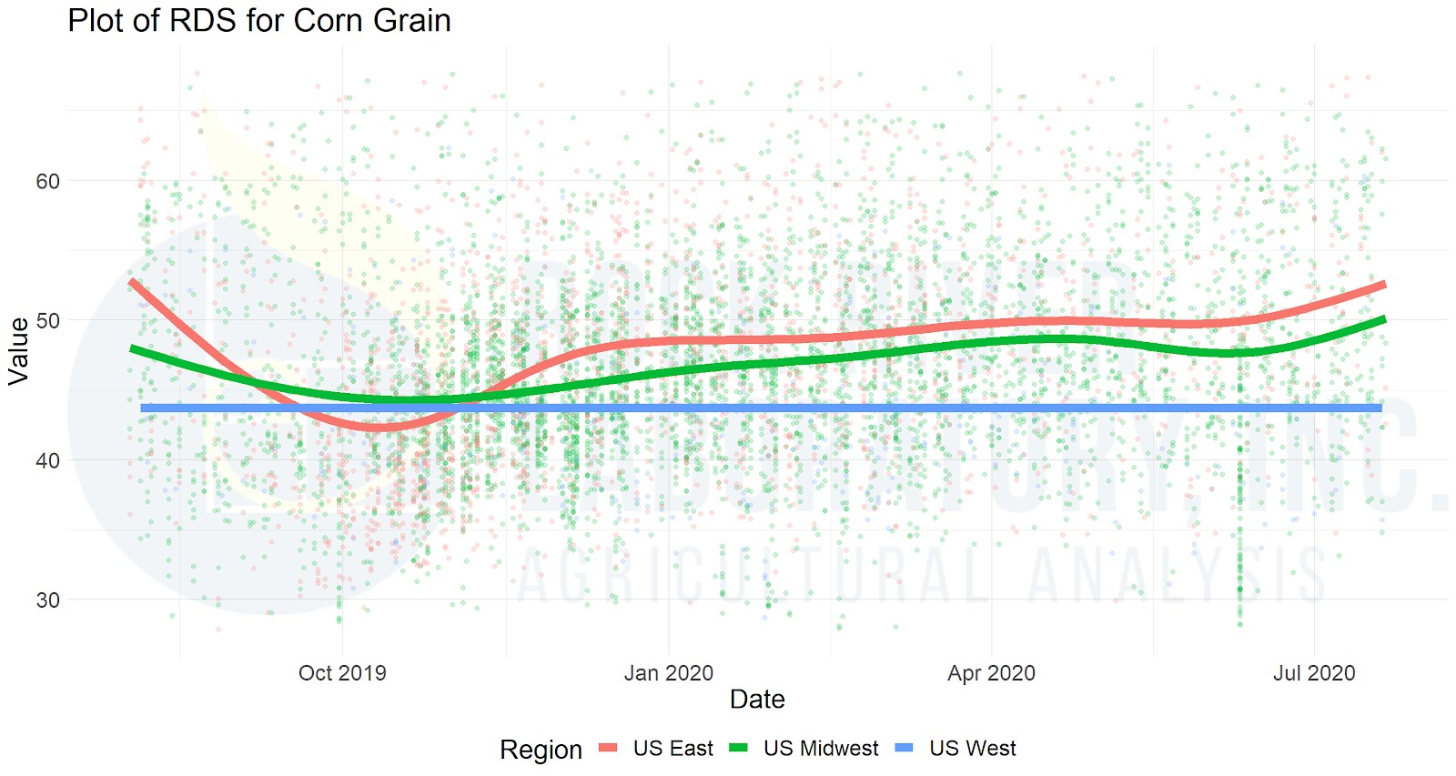 Figure 2: Corn grain rumen digestible starch load (RDS = 7-hour starch digestibility x starch content; percent of DM) for samples submitted to Rock River Laboratory in the US since Aug 1, 2019.