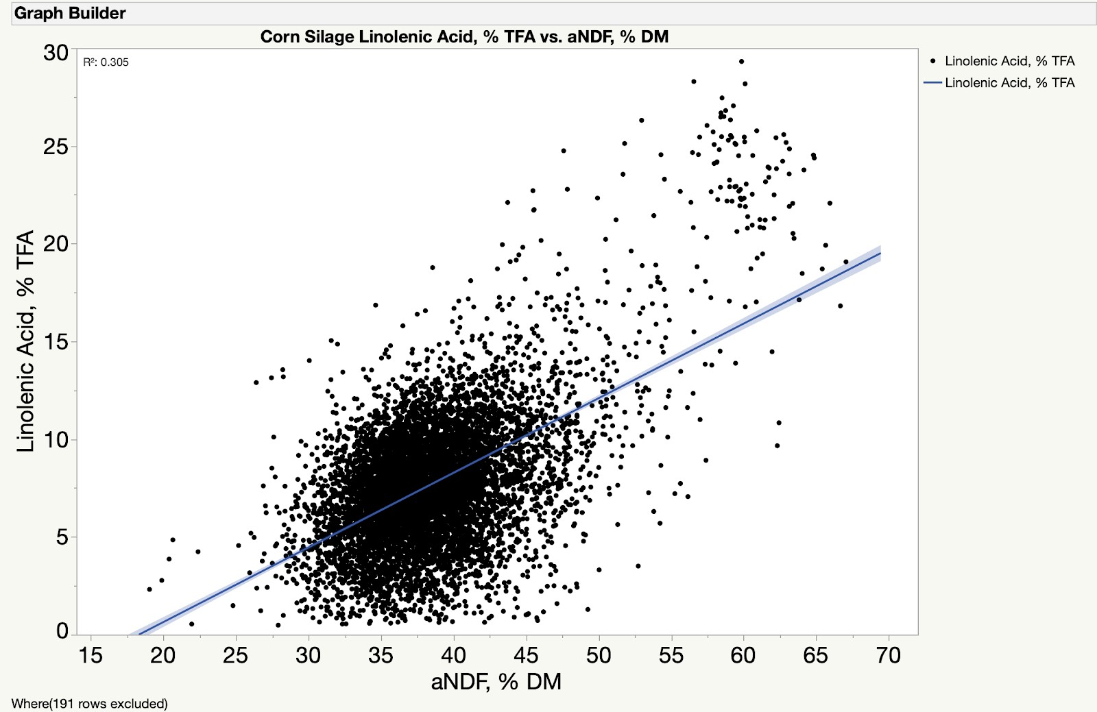 Figure 3: Corn silage linolenic acid (percent total fatty acid) concentration versus fiber (aNDF, percent DM) for samples analyzed by Rock River Laboratory since January 1, 2020.