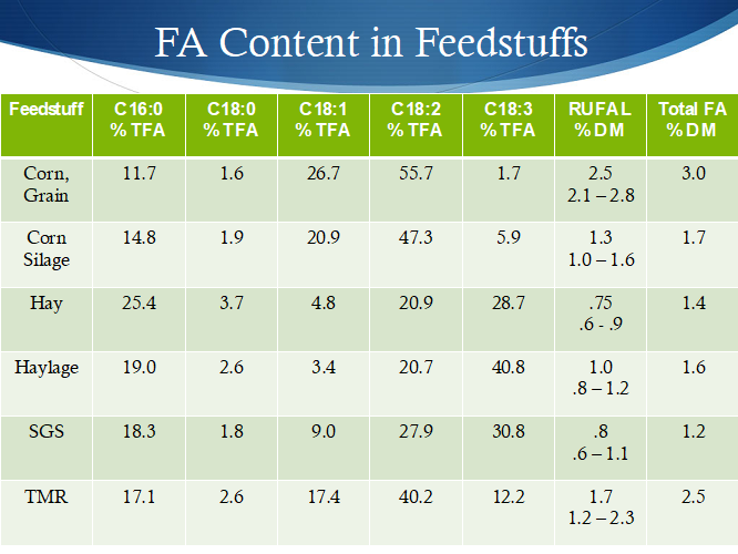Data Distillations_Fatty Acid Content in Feedstuffs Table