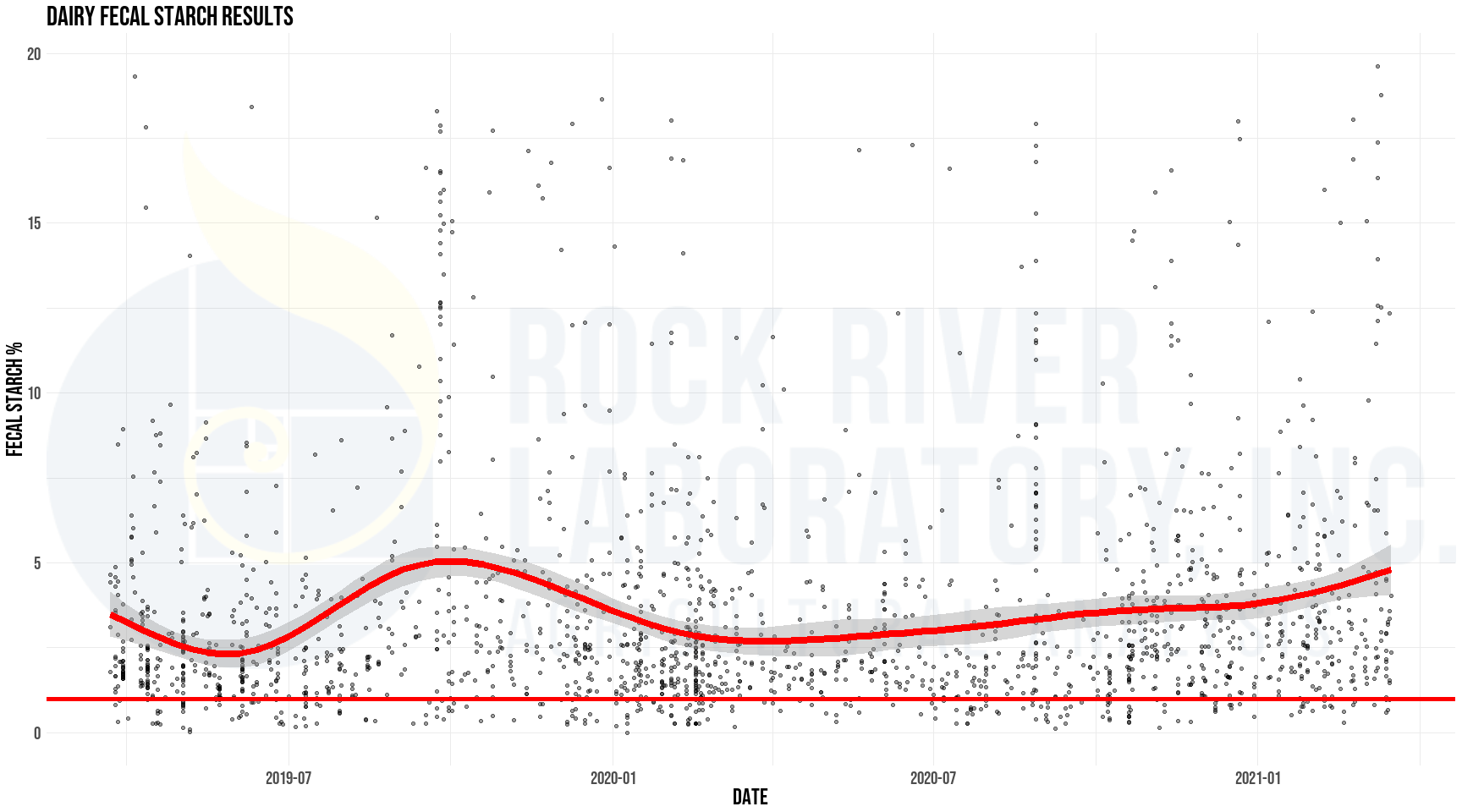 Dairy fecal starch results from Rock River Laboratory, plotted