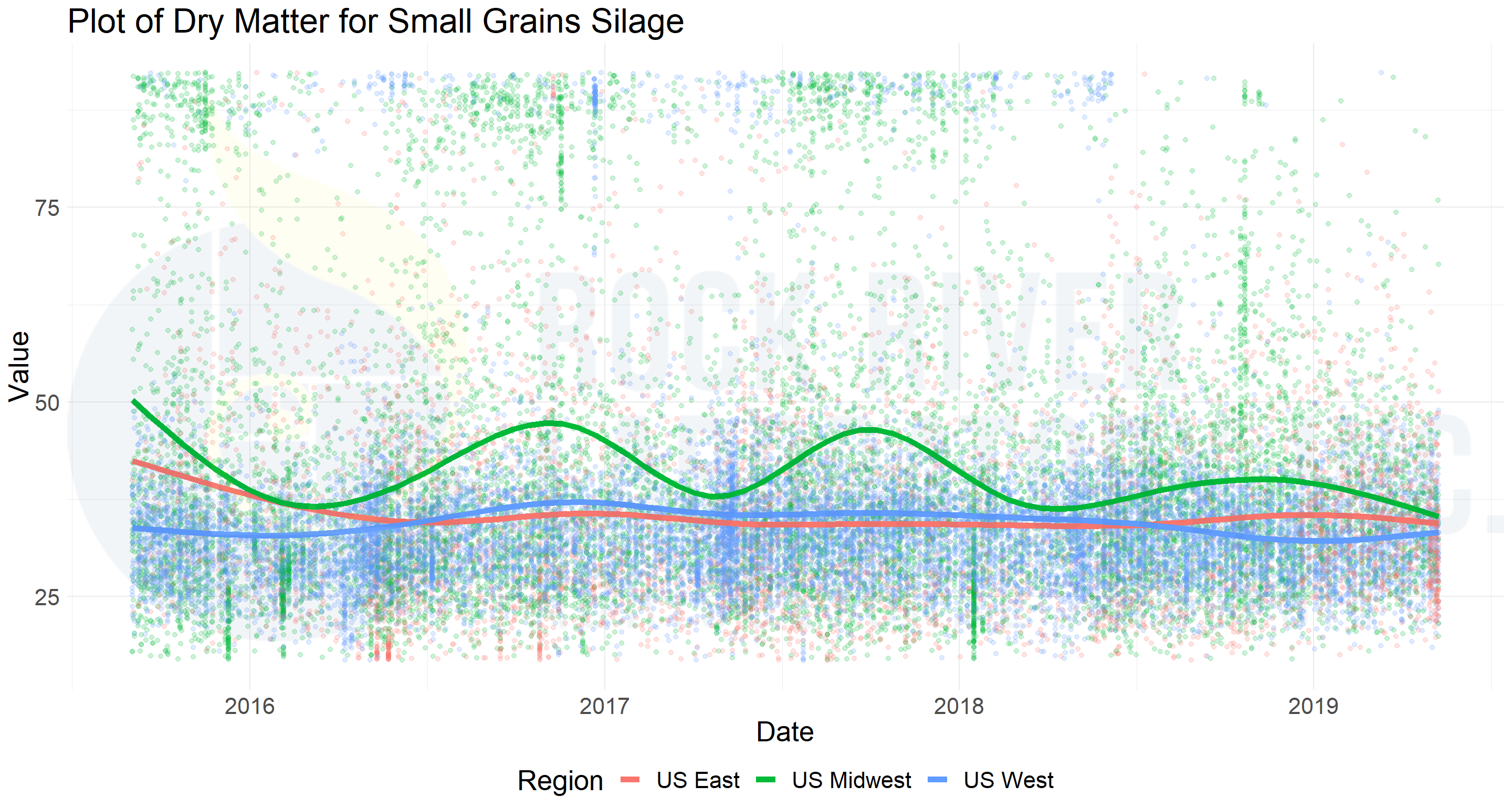 Figure 1_Plot of Dry Matter for Small Grains Silage_Rock River Laboratory database