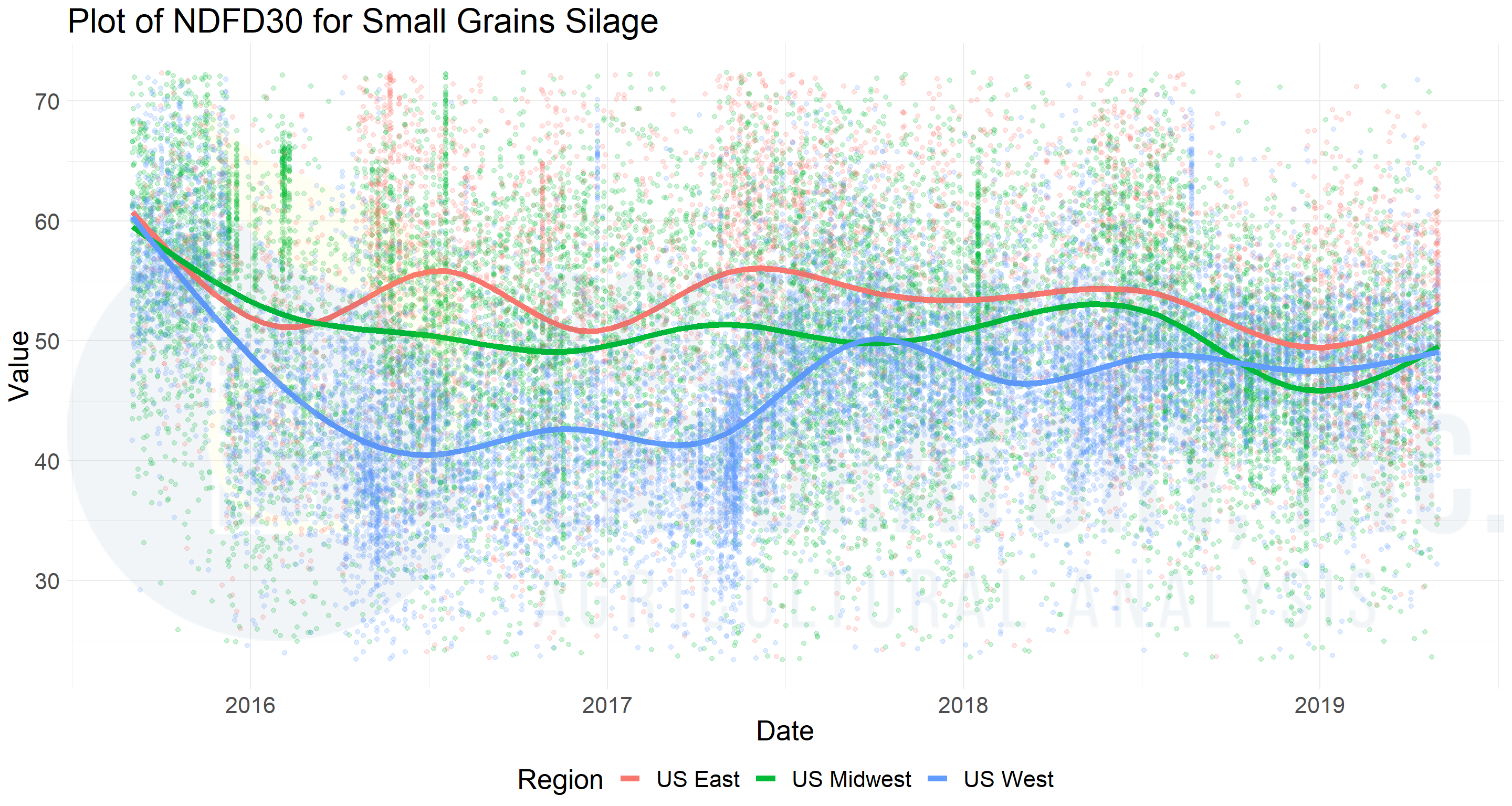 Figure 2_Plot of NDFD30 for Small Grains Silage_Rock River Laboratory database