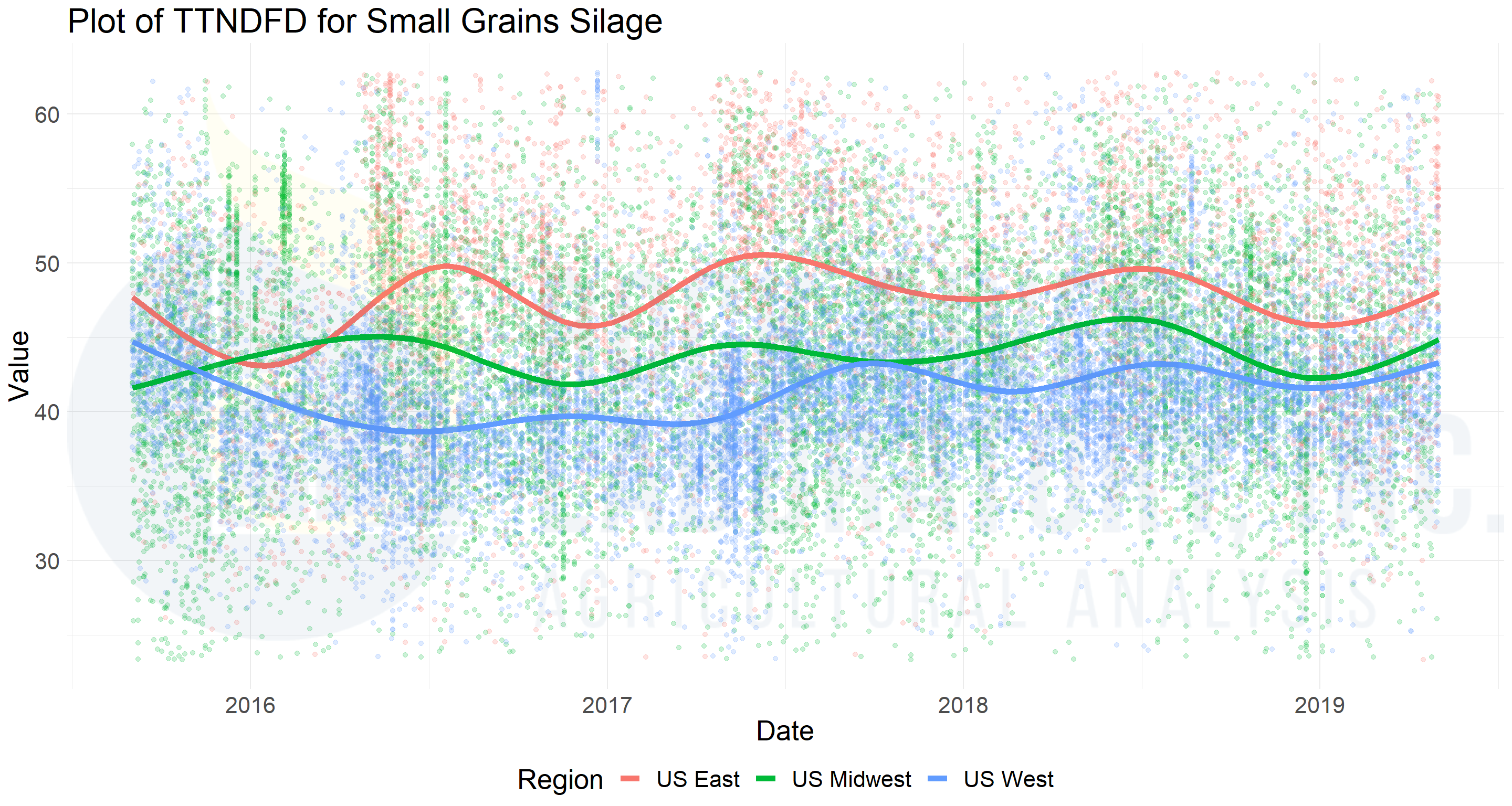 Figure 3_Plot of TTNDFD for Small Grains Silage_Rock River Laboratory database