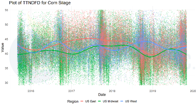 TTNDFD for Corn Silage, Rock River Laboratory plot