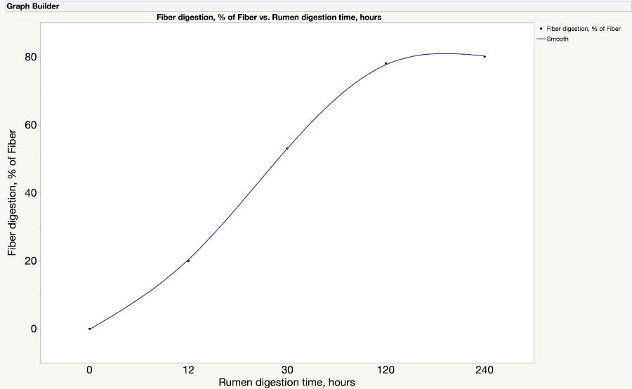 Figure 1: Fiber Digestion, % of Fiber vs. Rumen Digestion Time, Hours