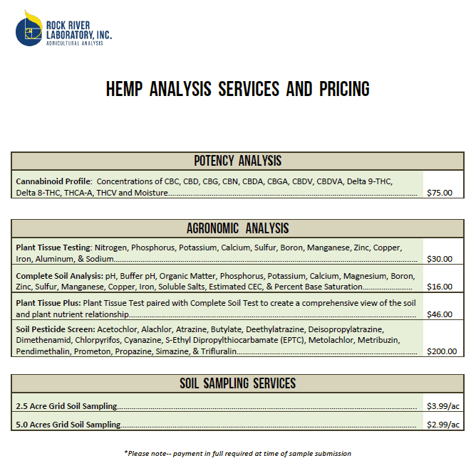 Rock River Laboratory hemp analysis options and subsequent pricing